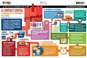 Infografia contact center